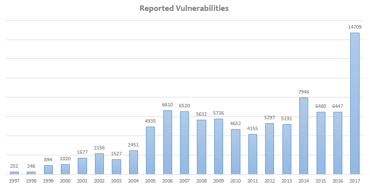 Reported Security Vulnerabilities